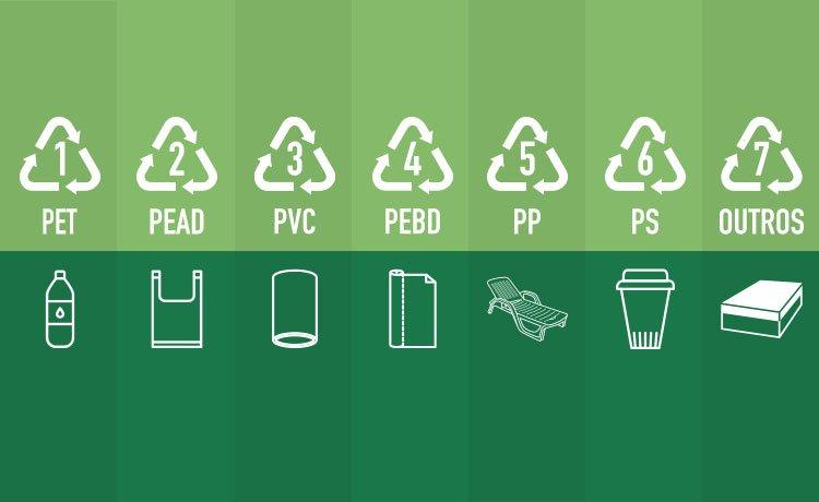símbolo da reciclagem plásticos
