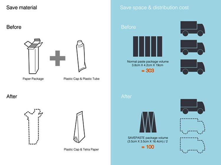 """Save Paste"""" é tubo de pasta de dente sustentável"""