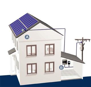 O bloco gerador deve ser instalado no telhado da edificação