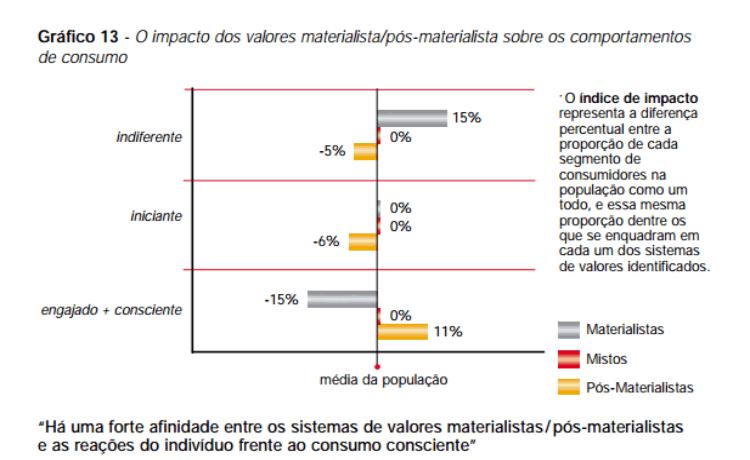 Gráfico: consumo consciente e valores pós-materialistas no Brasil