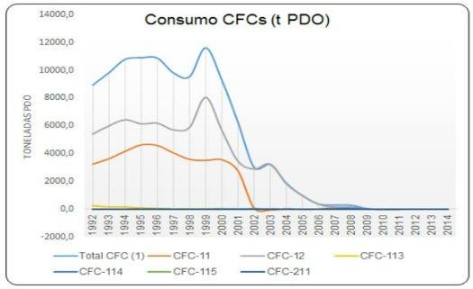 Consumo de CFCs