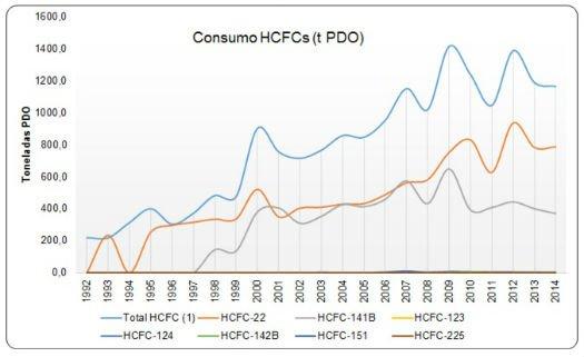 Consumo de HCFCs