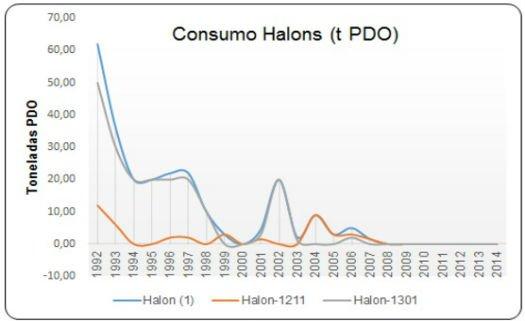 Consumo de halons