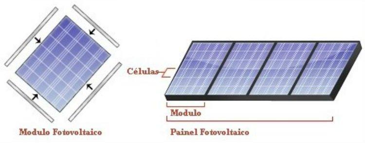 Módulo fotovoltaico e painel fotovoltaico