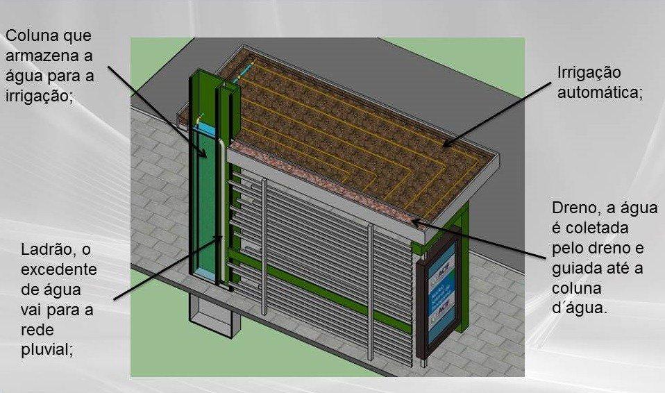 Protótipo tem telhado verde, painel solar e reaproveita água da chuva