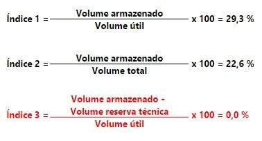 Volume armazenado