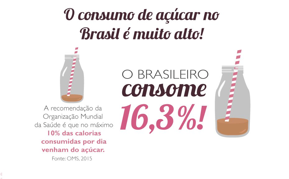 Infográfico mostra os perigos do açúcar e como diminuir seu consumo