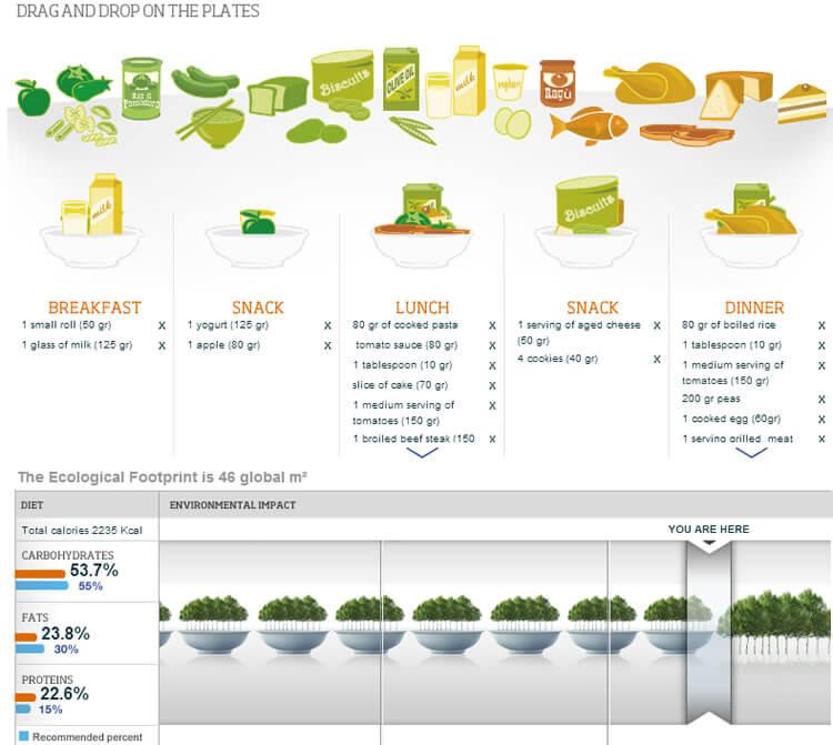 O BCFN criou uma ferramente que possibilita o cálculo de sua pegada ecológica