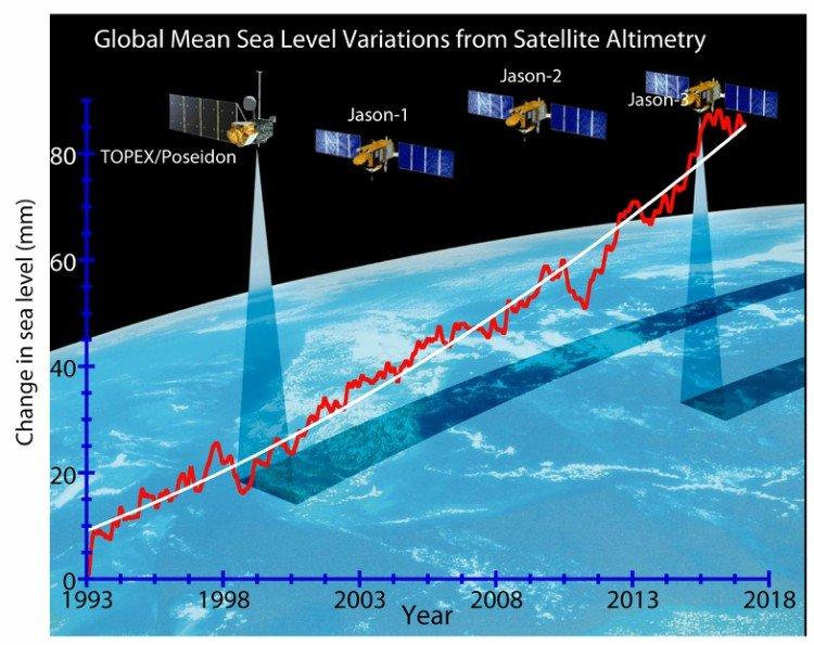 Dados da pesquisa sobre aumento do nível do mar