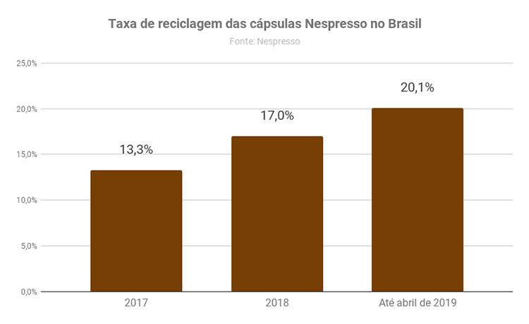 Taxa de reciclagem das cápsulas Nespresso no Brasil