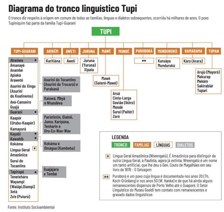 Diagrama do tronco linguístico tupi