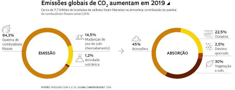 Infográfico emissões