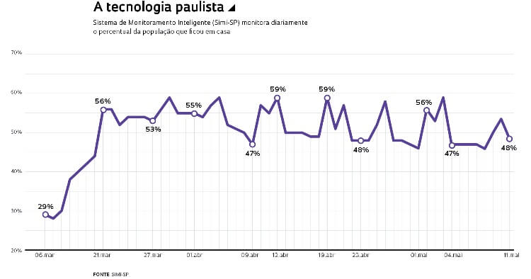 Tecnologia paulista