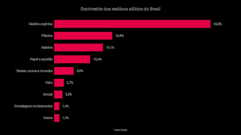Gráfico de gravimetria dos resíduos sólidos do Brasil