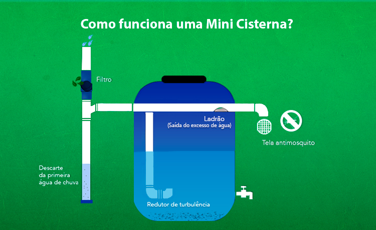 Como funciona uma mini cisterna
