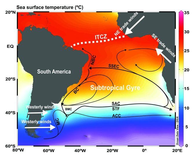 Ilustração do Giro Subtropical do Atlântico Sul e suas correntes oceânicas superficiaisoto