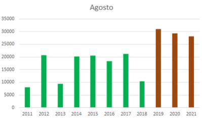 Queimadas de agostos de 2011 até 2021