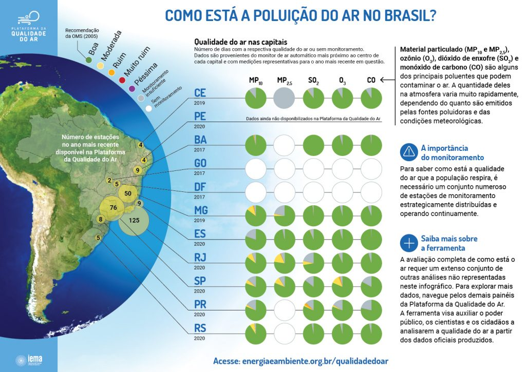 Gráfico: como está a poluição do ar no Brasil?
